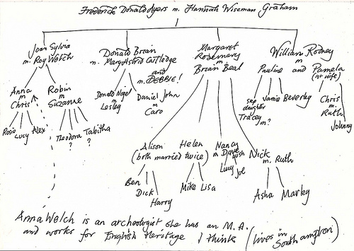 UK Ancestry Visa by using the family tree